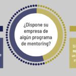 Infografía: Mentoring en Organizaciones Empresariales